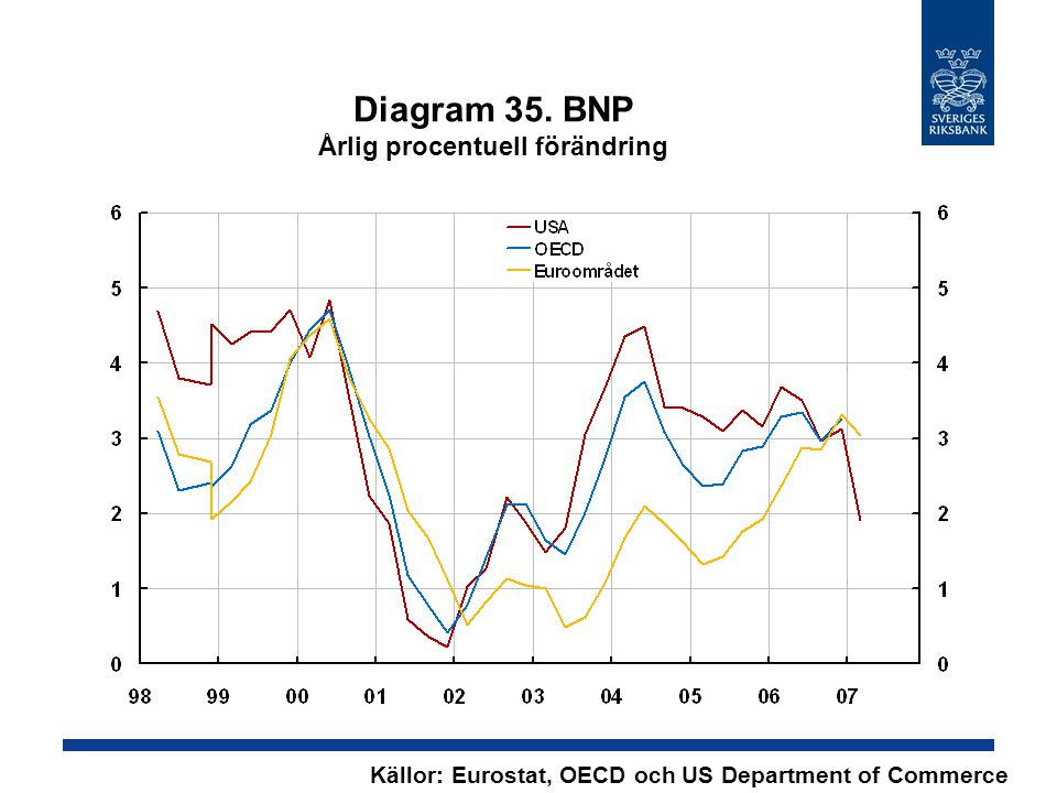 Diagram 35. BNP Årlig procentuell förändring Källor: Eurostat, OECD och US Department of Commerce