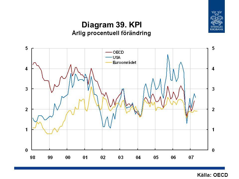 Diagram 39. KPI Årlig procentuell förändring Källa: OECD