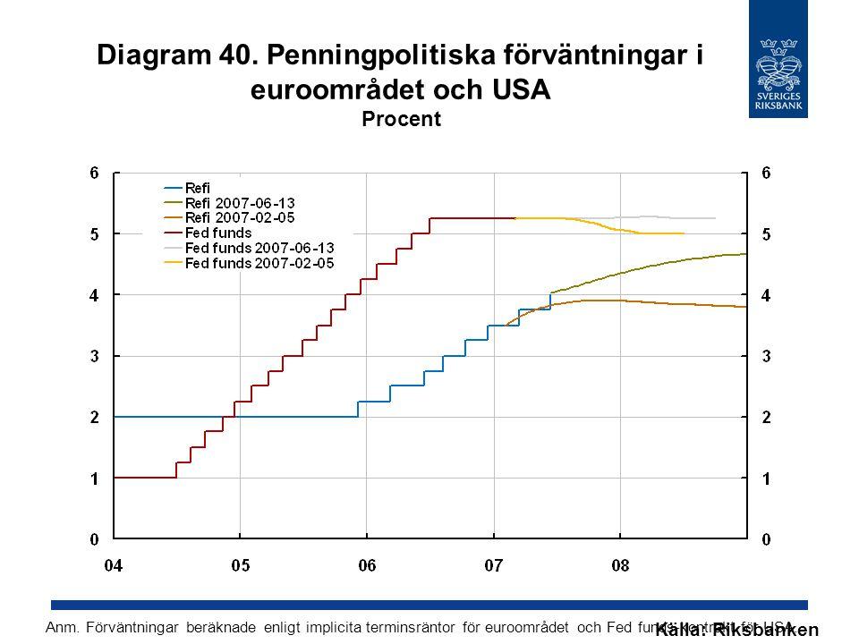 Diagram 40. Penningpolitiska förväntningar i euroområdet och USA Procent Källa: Riksbanken Anm.