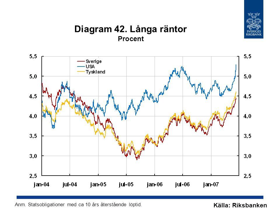 Diagram 42. Långa räntor Procent Källa: Riksbanken Anm.