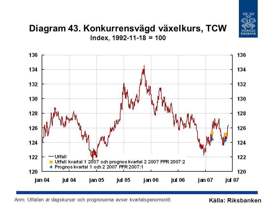 Diagram 43. Konkurrensvägd växelkurs, TCW Index, 1992-11-18 = 100 Källa: Riksbanken Anm.