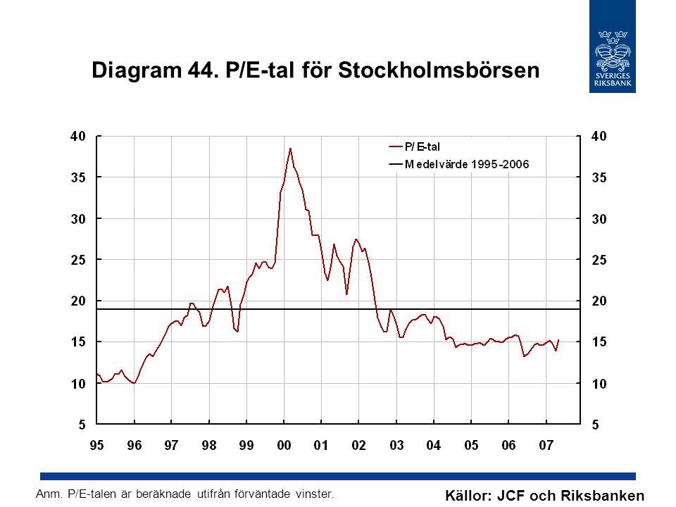 Diagram 44. P/E-tal för Stockholmsbörsen Källor: JCF och Riksbanken Anm.