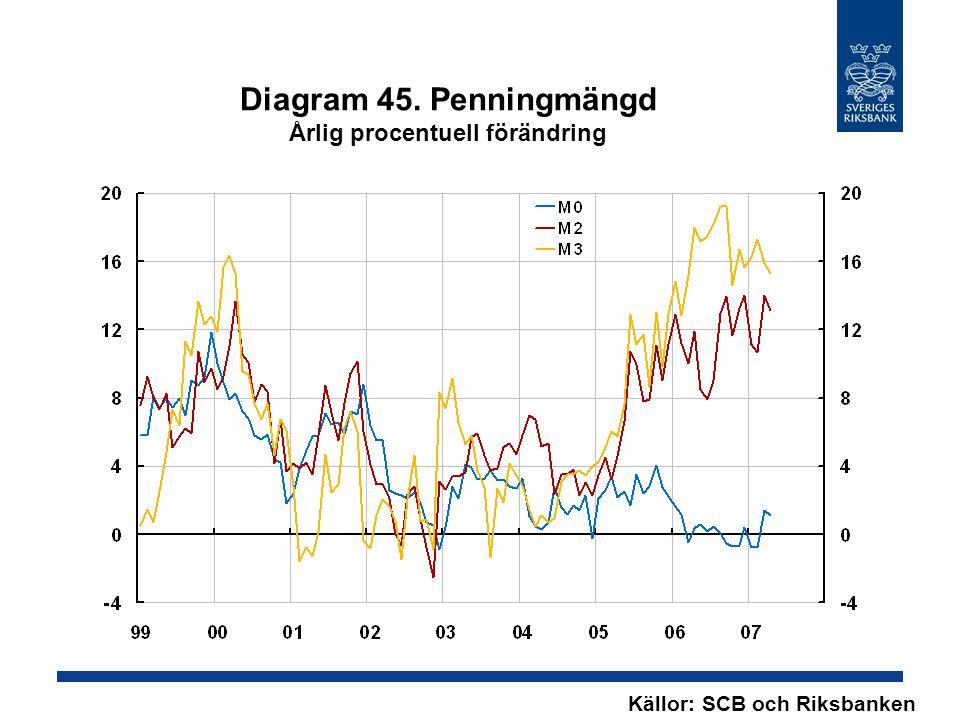 Diagram 45. Penningmängd Årlig procentuell förändring Källor: SCB och Riksbanken