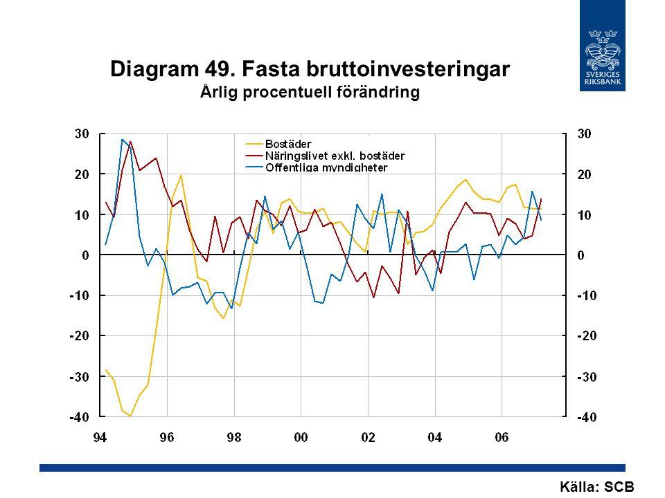 Diagram 49. Fasta bruttoinvesteringar Årlig procentuell förändring Källa: SCB