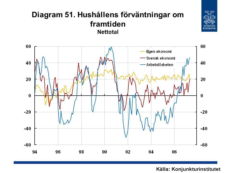 Diagram 51. Hushållens förväntningar om framtiden Nettotal Källa: Konjunkturinstitutet