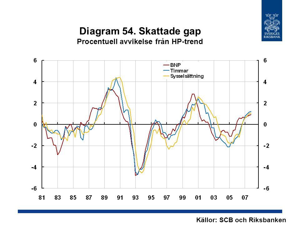 Diagram 54. Skattade gap Procentuell avvikelse från HP-trend Källor: SCB och Riksbanken