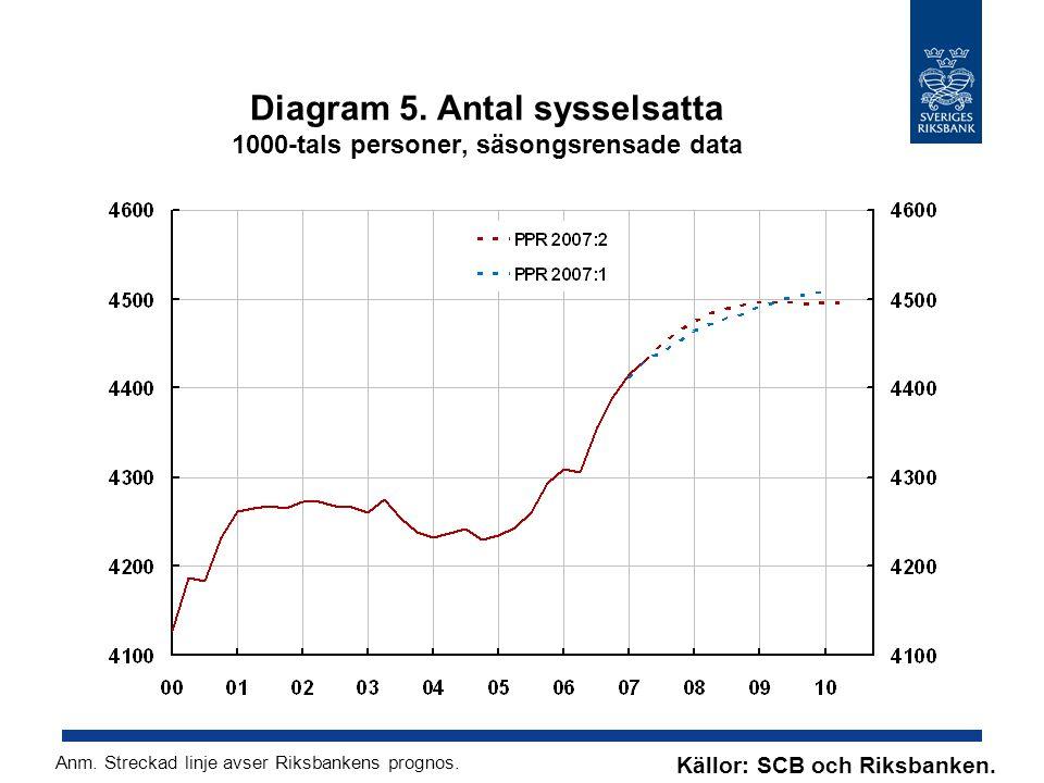 Diagram 5. Antal sysselsatta 1000-tals personer, säsongsrensade data Källor: SCB och Riksbanken.