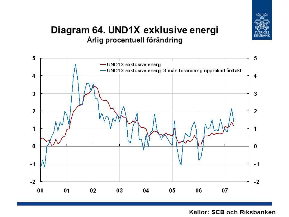 Diagram 64. UND1X exklusive energi Årlig procentuell förändring Källor: SCB och Riksbanken