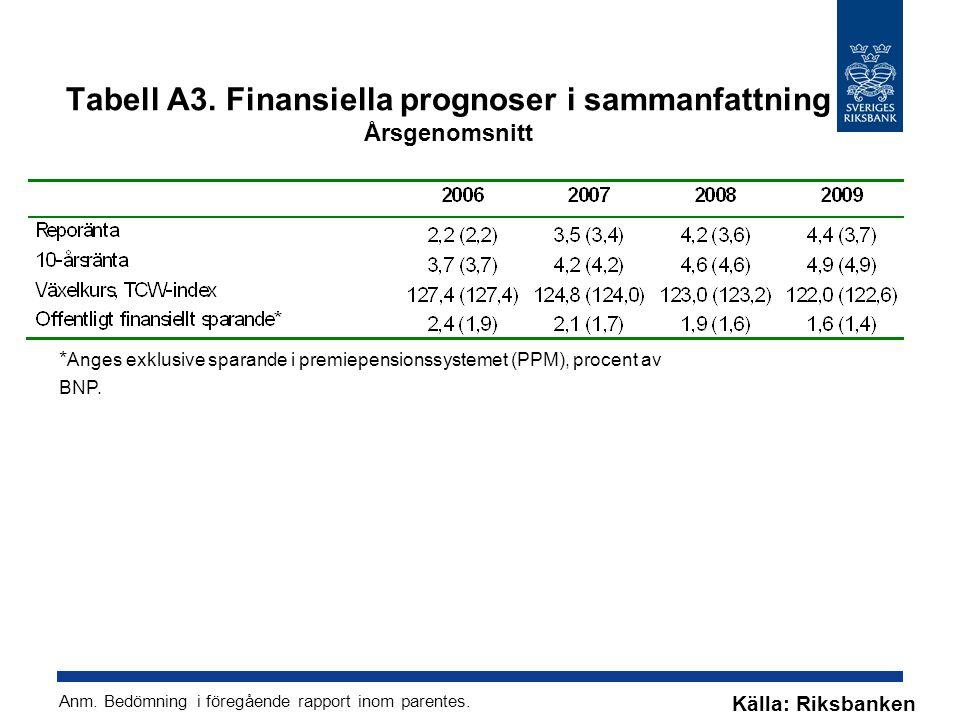 Tabell A3. Finansiella prognoser i sammanfattning Årsgenomsnitt * Anges exklusive sparande i premiepensionssystemet (PPM), procent av BNP. Källa: Riks