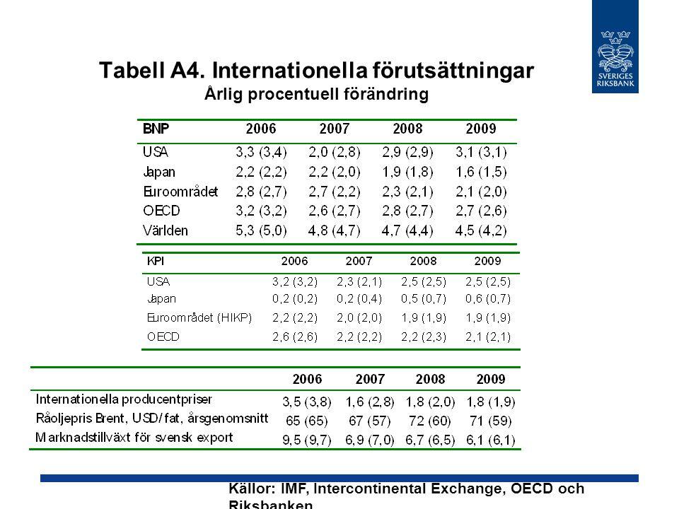 Tabell A4. Internationella förutsättningar Årlig procentuell förändring Källor: IMF, Intercontinental Exchange, OECD och Riksbanken