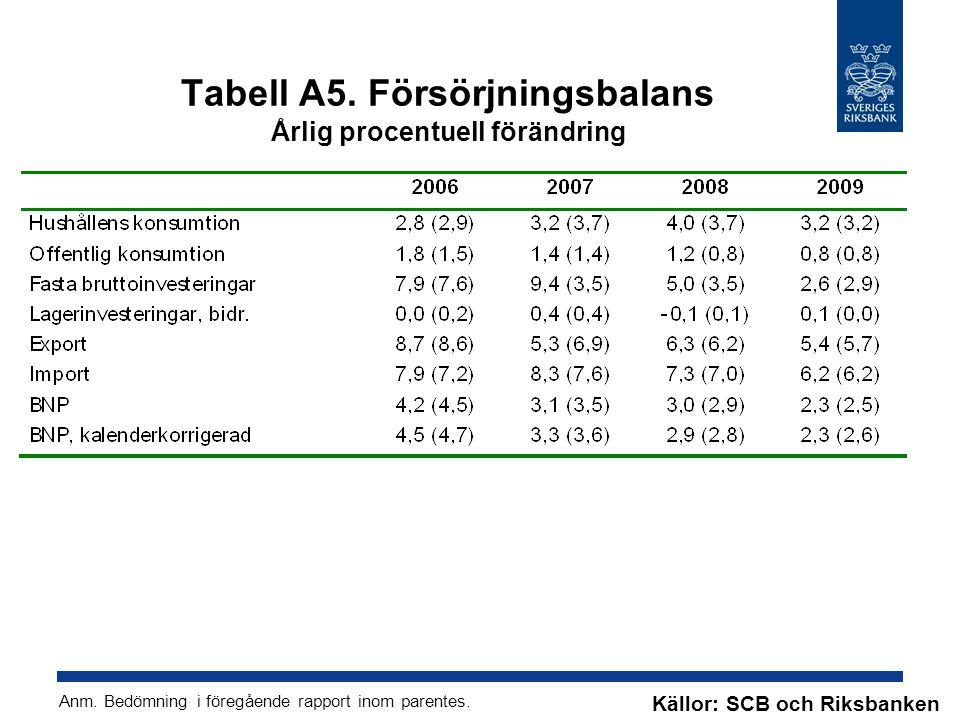 Tabell A5. Försörjningsbalans Årlig procentuell förändring Källor: SCB och Riksbanken Anm.