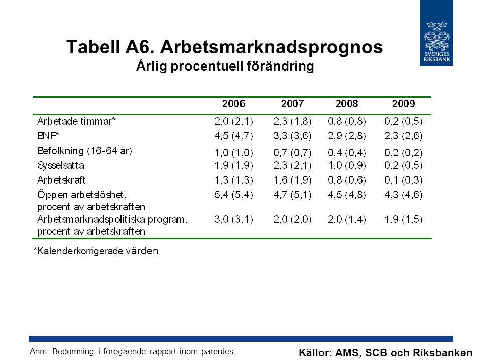 Tabell A6. Arbetsmarknadsprognos Årlig procentuell förändring * Kalenderkorrigerade värden Källor: AMS, SCB och Riksbanken Anm. Bedömning i föregående