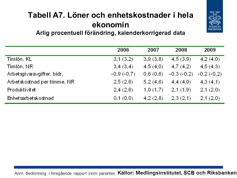 Tabell A7. Löner och enhetskostnader i hela ekonomin Årlig procentuell förändring, kalenderkorrigerad data Källor: Medlingsinstitutet, SCB och Riksban