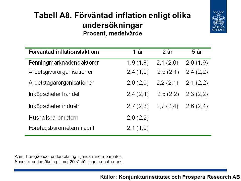 Tabell A8. Förväntad inflation enligt olika undersökningar Procent, medelvärde Källor: Konjunkturinstitutet och Prospera Research AB Anm. Föregående u
