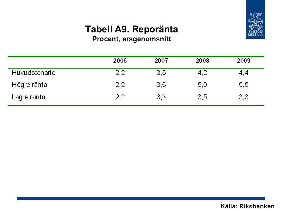 Tabell A9. Reporänta Procent, årsgenomsnitt Källa: Riksbanken