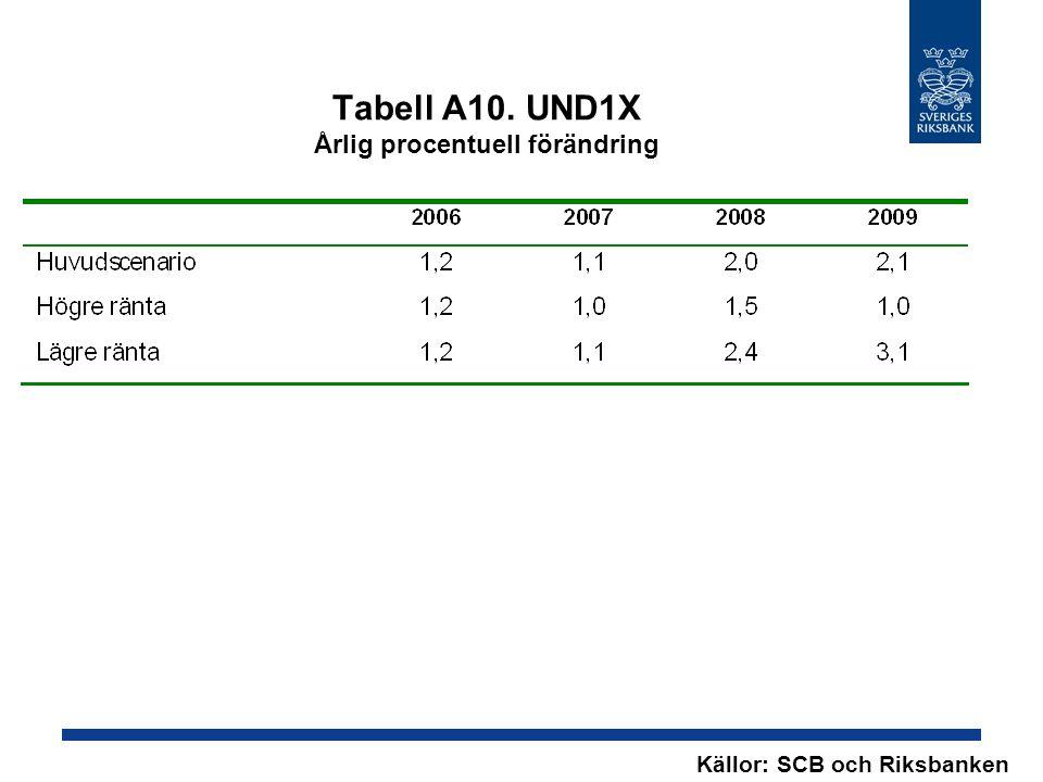 Tabell A10. UND1X Årlig procentuell förändring Källor: SCB och Riksbanken