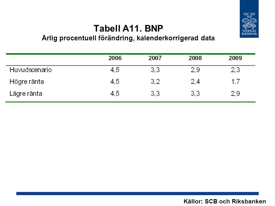 Tabell A11. BNP Årlig procentuell förändring, kalenderkorrigerad data Källor: SCB och Riksbanken
