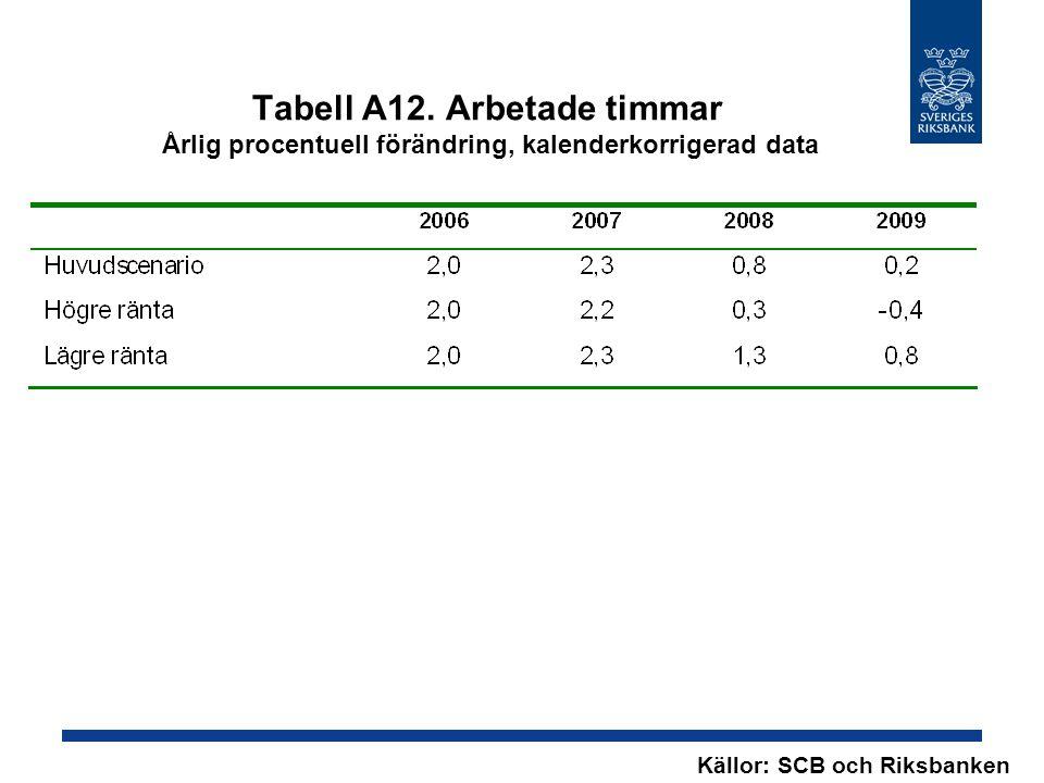 Tabell A12. Arbetade timmar Årlig procentuell förändring, kalenderkorrigerad data Källor: SCB och Riksbanken