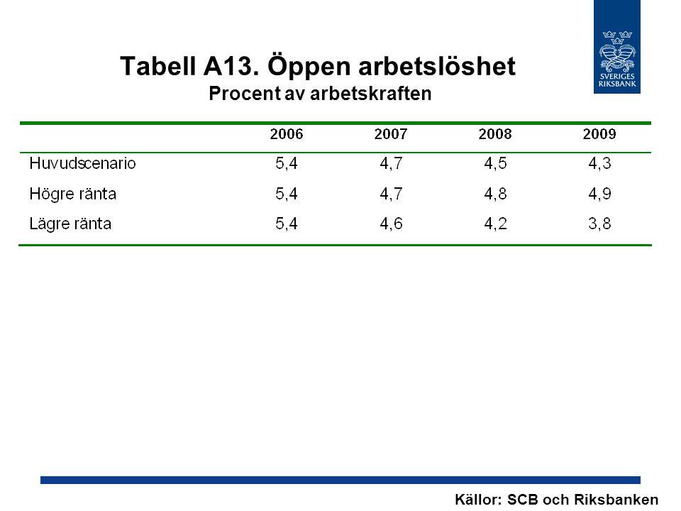 Tabell A13. Öppen arbetslöshet Procent av arbetskraften Källor: SCB och Riksbanken