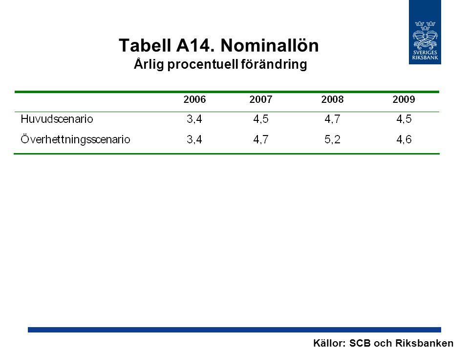 Tabell A14. Nominallön Årlig procentuell förändring Källor: SCB och Riksbanken