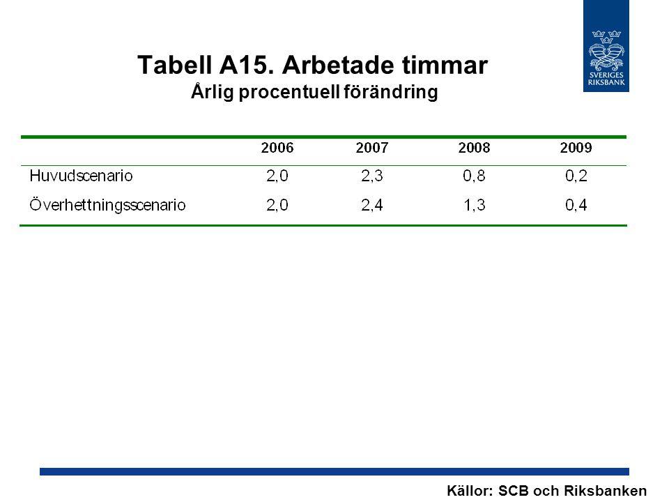 Tabell A15. Arbetade timmar Årlig procentuell förändring Källor: SCB och Riksbanken