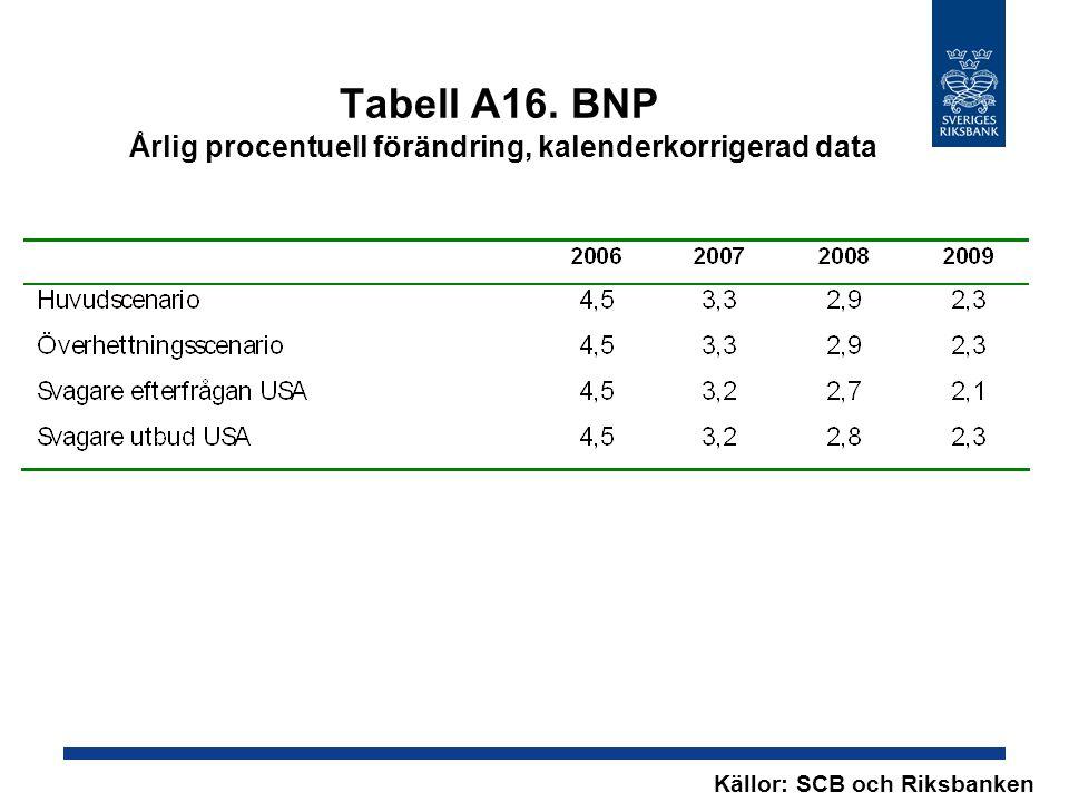 Tabell A16. BNP Årlig procentuell förändring, kalenderkorrigerad data Källor: SCB och Riksbanken