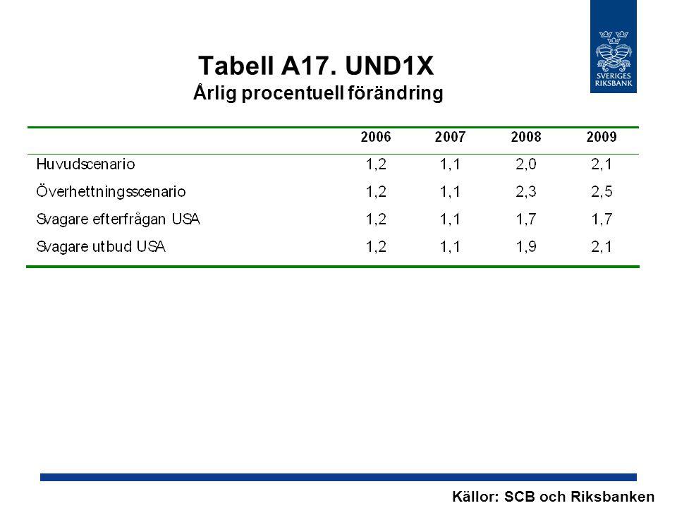 Tabell A17. UND1X Årlig procentuell förändring Källor: SCB och Riksbanken