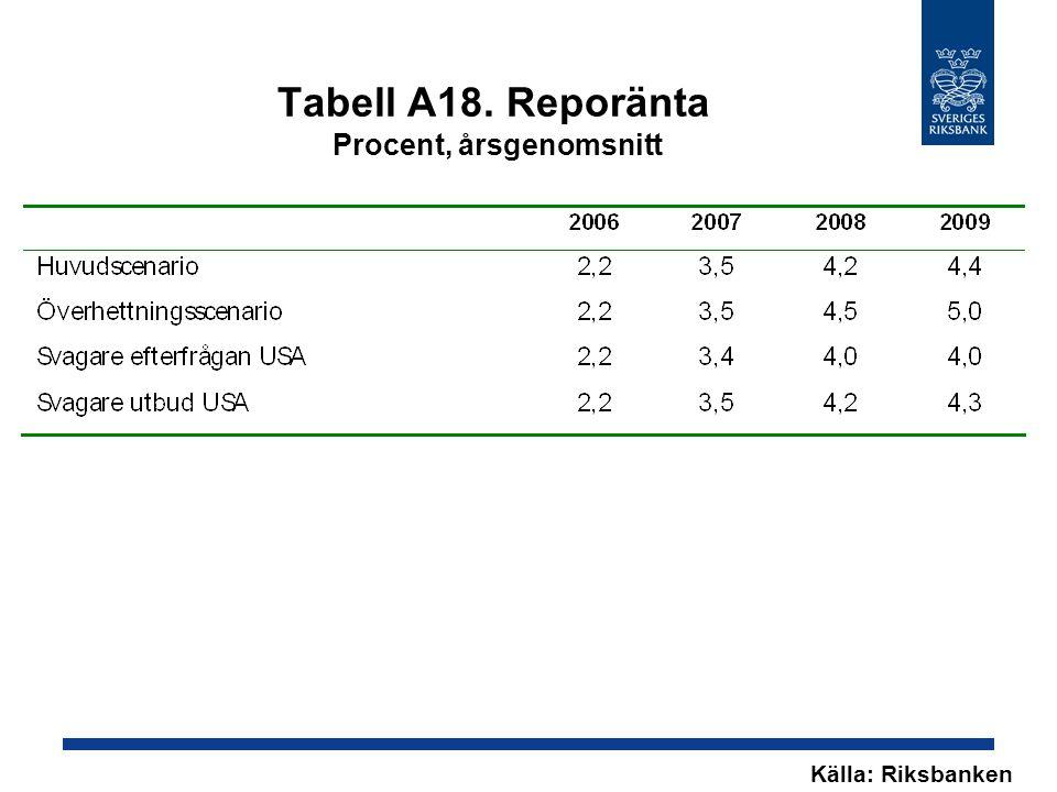 Tabell A18. Reporänta Procent, årsgenomsnitt Källa: Riksbanken
