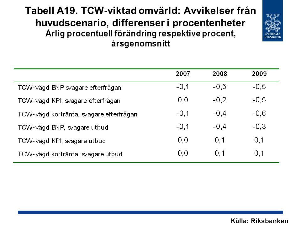 Tabell A19. TCW-viktad omvärld: Avvikelser från huvudscenario, differenser i procentenheter Årlig procentuell förändring respektive procent, årsgenoms
