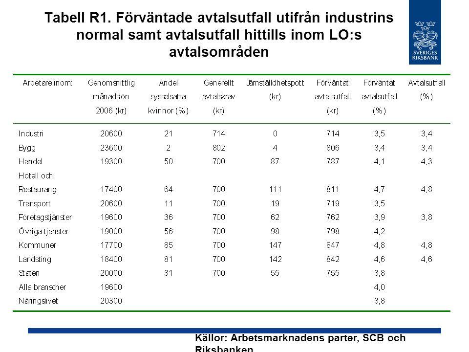 Tabell R1. Förväntade avtalsutfall utifrån industrins normal samt avtalsutfall hittills inom LO:s avtalsområden Källor: Arbetsmarknadens parter, SCB o