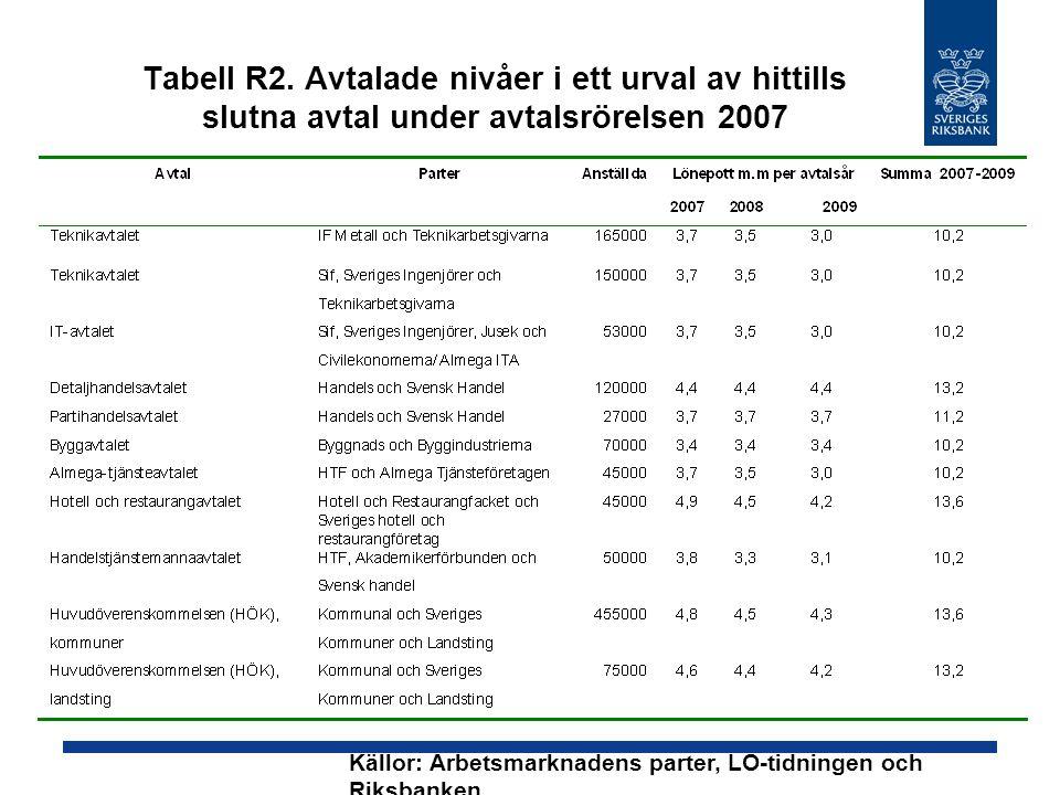 Tabell R2. Avtalade nivåer i ett urval av hittills slutna avtal under avtalsrörelsen 2007 Källor: Arbetsmarknadens parter, LO-tidningen och Riksbanken