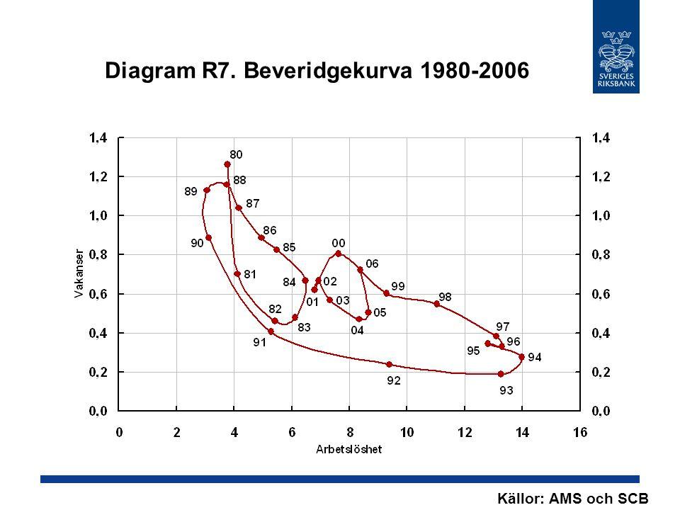 Diagram R7. Beveridgekurva 1980-2006 Källor: AMS och SCB