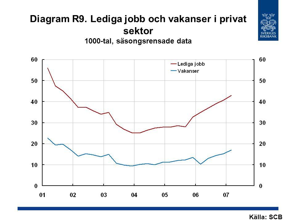 Diagram R9. Lediga jobb och vakanser i privat sektor 1000-tal, säsongsrensade data Källa: SCB