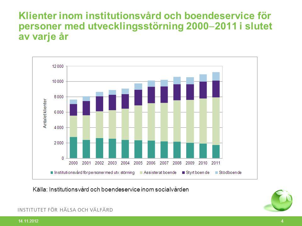 Klienter inom psykiatrisk boendeservice 2006  2011 i slutet av varje år 14.11.2012 5 Källa: Institutionsvård och boendeservice inom socialvården