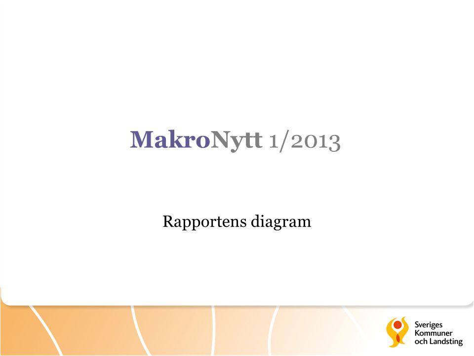 Rapportens diagram MakroNytt 1/2013