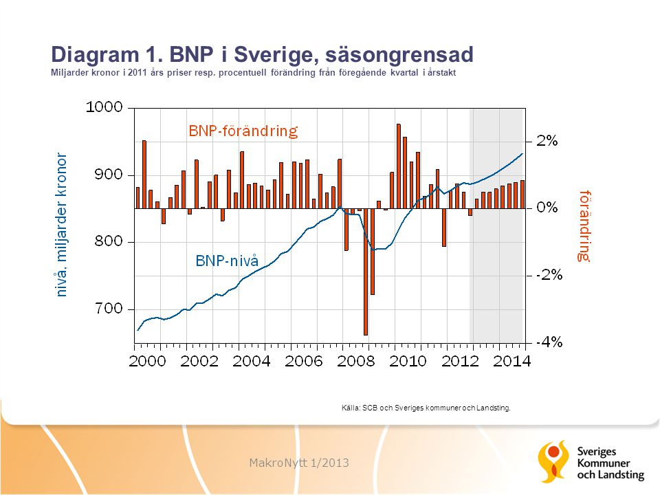Diagram 1. BNP i Sverige, säsongrensad Miljarder kronor i 2011 års priser resp. procentuell förändring från föregående kvartal i årstakt MakroNytt 1/2