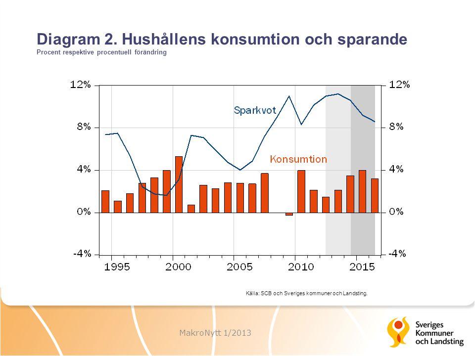 Diagram 2. Hushållens konsumtion och sparande Procent respektive procentuell förändring MakroNytt 1/2013 Källa: SCB och Sveriges kommuner och Landstin