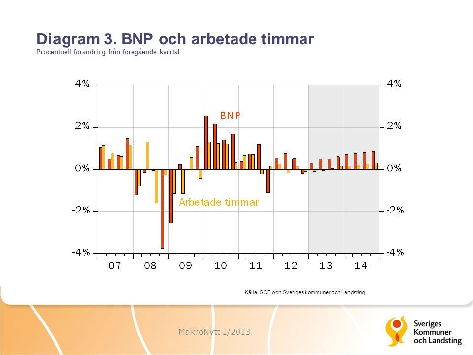 Diagram 3. BNP och arbetade timmar Procentuell förändring från föregående kvartal MakroNytt 1/2013 Källa: SCB och Sveriges kommuner och Landsting.