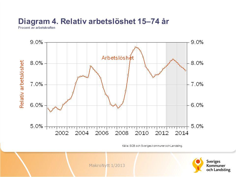 Diagram 4. Relativ arbetslöshet 15–74 år Procent av arbetskraften MakroNytt 1/2013 Källa: SCB och Sveriges kommuner och Landsting.