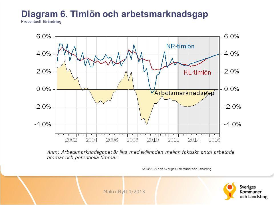 Diagram 6. Timlön och arbetsmarknadsgap Procentuell förändring MakroNytt 1/2013 Anm: Arbetsmarknadsgapet är lika med skillnaden mellan faktiskt antal