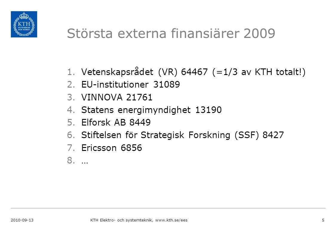 Största externa finansiärer 2009 1.Vetenskapsrådet (VR) 64467 (=1/3 av KTH totalt!) 2.EU-institutioner 31089 3.VINNOVA 21761 4.Statens energimyndighet 13190 5.Elforsk AB 8449 6.Stiftelsen för Strategisk Forskning (SSF) 8427 7.Ericsson 6856 8.… 2010-09-13KTH Elektro- och systemteknik, www.kth.se/ees5