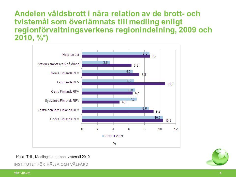 Andelen våldsbrott i nära relation av de brott- och tvistemål som överlämnats till medling enligt regionförvaltningsverkens regionindelning, 2009 och 2010, %*) 2015-04-02 4 Källa: THL, Medling i brott- och tvistemål 2010