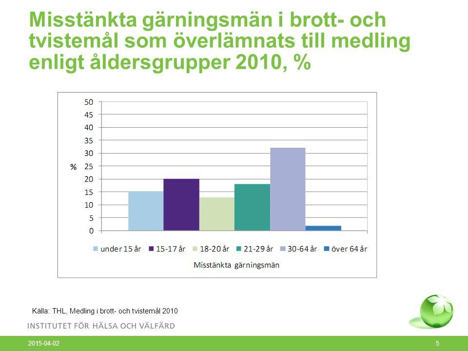 Misstänkta gärningsmän i brott- och tvistemål som överlämnats till medling enligt åldersgrupper 2010, % 2015-04-02 5 Källa: THL, Medling i brott- och tvistemål 2010