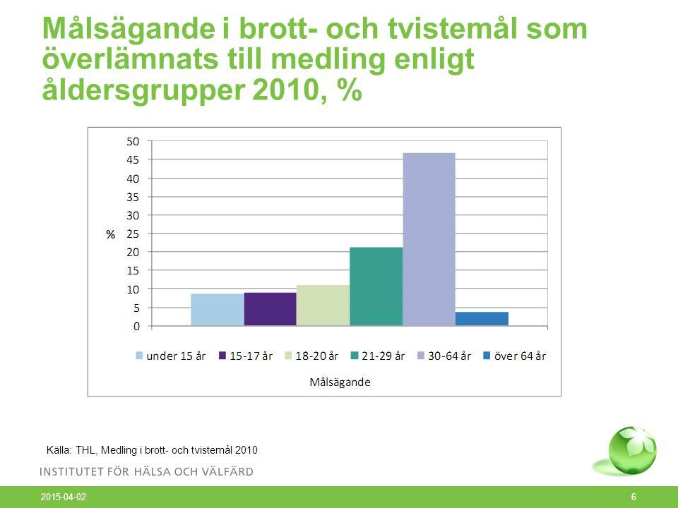 Målsägande i brott- och tvistemål som överlämnats till medling enligt åldersgrupper 2010, % 2015-04-02 6 Källa: THL, Medling i brott- och tvistemål 2010