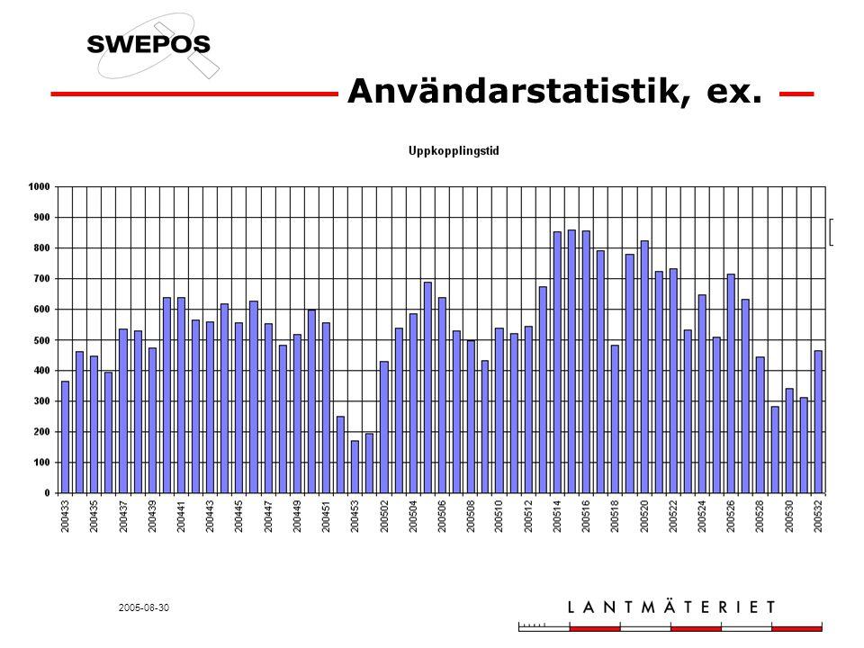 2005-08-30 Användarstatistik, ex.