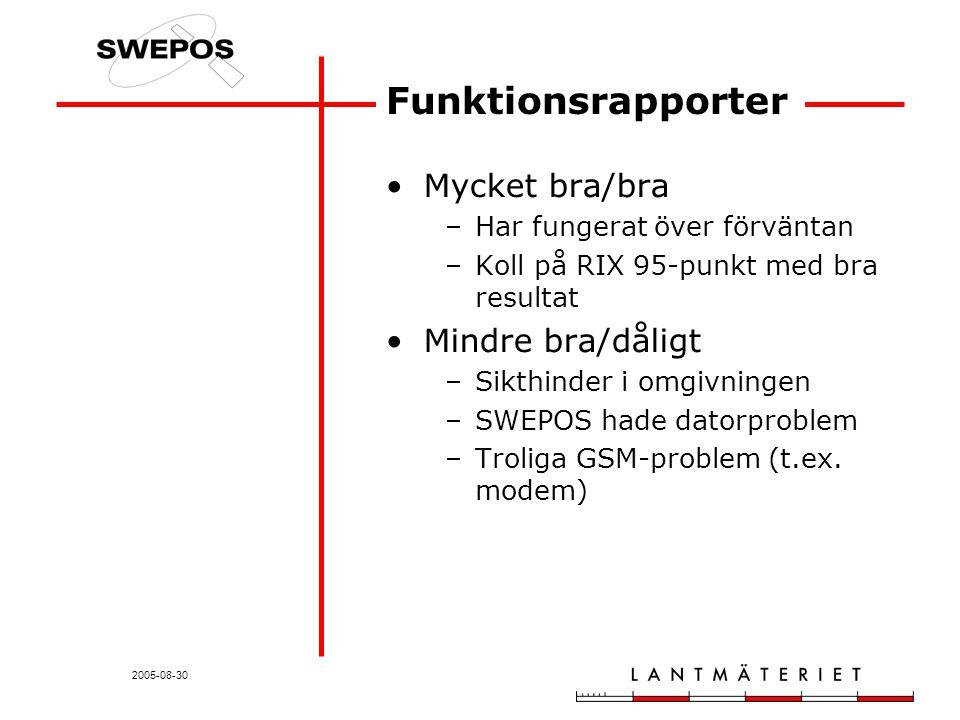 2005-08-30 Funktionsrapporter Mycket bra/bra –Har fungerat över förväntan –Koll på RIX 95-punkt med bra resultat Mindre bra/dåligt –Sikthinder i omgivningen –SWEPOS hade datorproblem –Troliga GSM-problem (t.ex.