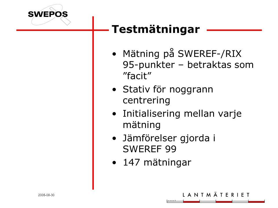 2005-08-30 Testmätningar Mätning på SWEREF-/RIX 95-punkter – betraktas som facit Stativ för noggrann centrering Initialisering mellan varje mätning Jämförelser gjorda i SWEREF 99 147 mätningar