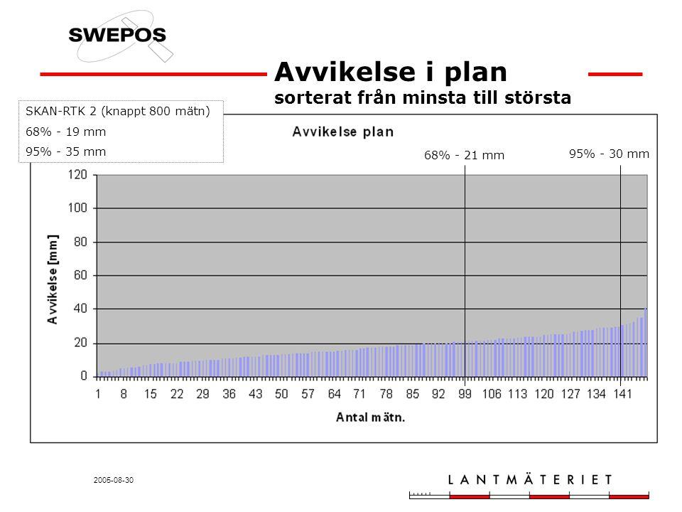 2005-08-30 Avvikelse i plan sorterat från minsta till största 68% - 21 mm 95% - 30 mm SKAN-RTK 2 (knappt 800 mätn) 68% - 19 mm 95% - 35 mm