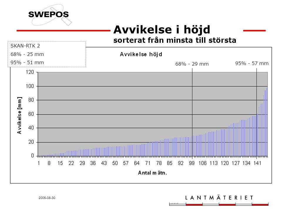 2005-08-30 Avvikelse i höjd sorterat från minsta till största 68% - 29 mm 95% - 57 mm SKAN-RTK 2 68% - 25 mm 95% - 51 mm