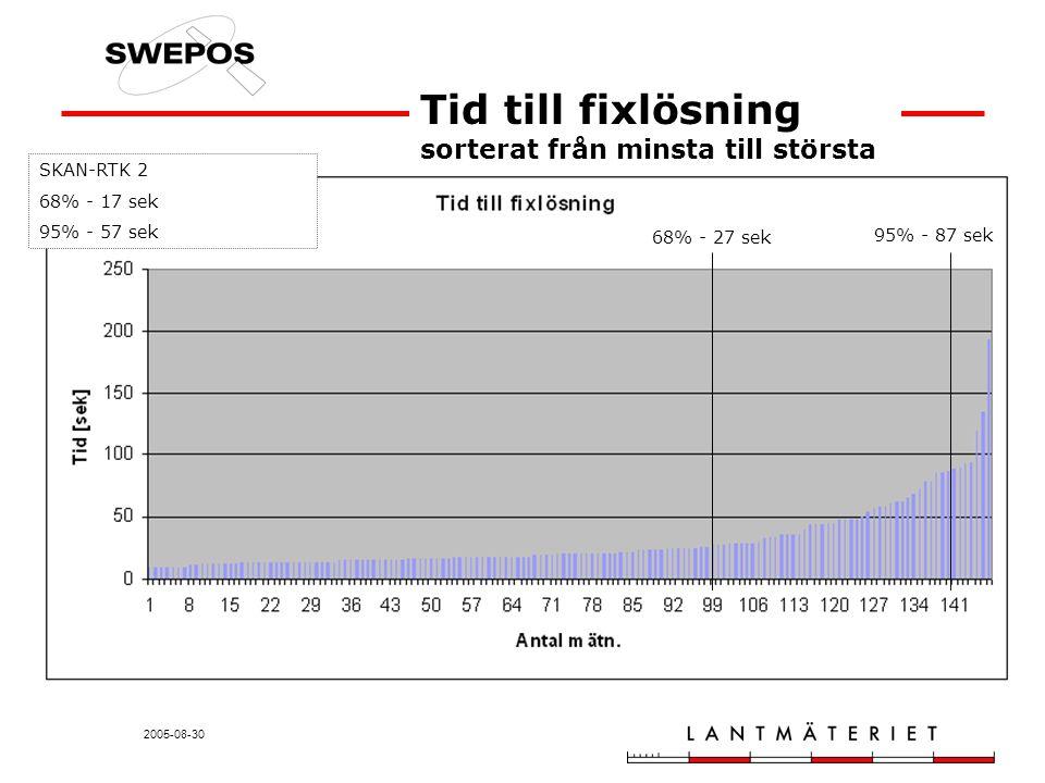 2005-08-30 Tid till fixlösning sorterat från minsta till största 68% - 27 sek 95% - 87 sek SKAN-RTK 2 68% - 17 sek 95% - 57 sek